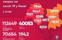 Ще 293 киян захворіли на коронавірус, 7 людей померло