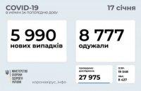 За минулу добу в Україні виявили 5 990 нових випадків коронавірусу, одужало 8 777 осіб