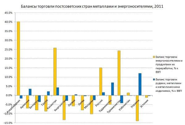 От снижения цен на энергоносители пострадают всего четыре из постсоветских стран. Однако, удар по их экономикам будет весьма серьёзным.