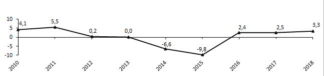 Изменение реального ВВП (в % к предыдущему году)