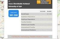 Украинские вузы удержали позиции в рейтинге QS World University