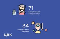 Коронавірус підтвердили у 34 співробітників ЦВК