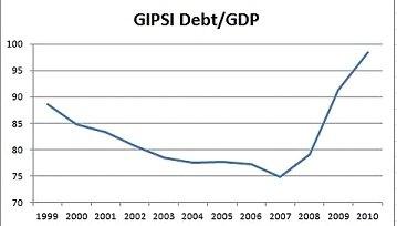 Соотношение госдолга к ВВП для Испании, Италии, Греции, Португалии и Ирландии взятых в целом упало в 00-х более чем на 10% и подскочило лишь после кризиса.