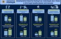 Аваков сообщил о снижении числа краж и грабежей и росте их раскрываемости