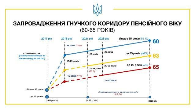 Выплаты пенсии инвалидам 1 группы в 2015 году