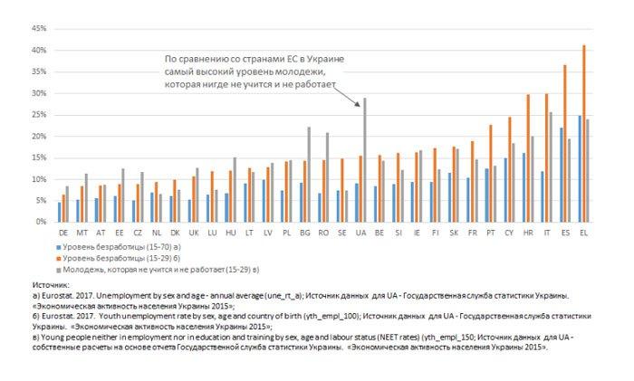 Диаграмма 2. Показатели безработицы среди всего населения и среди молодежи в странах ЕС.
