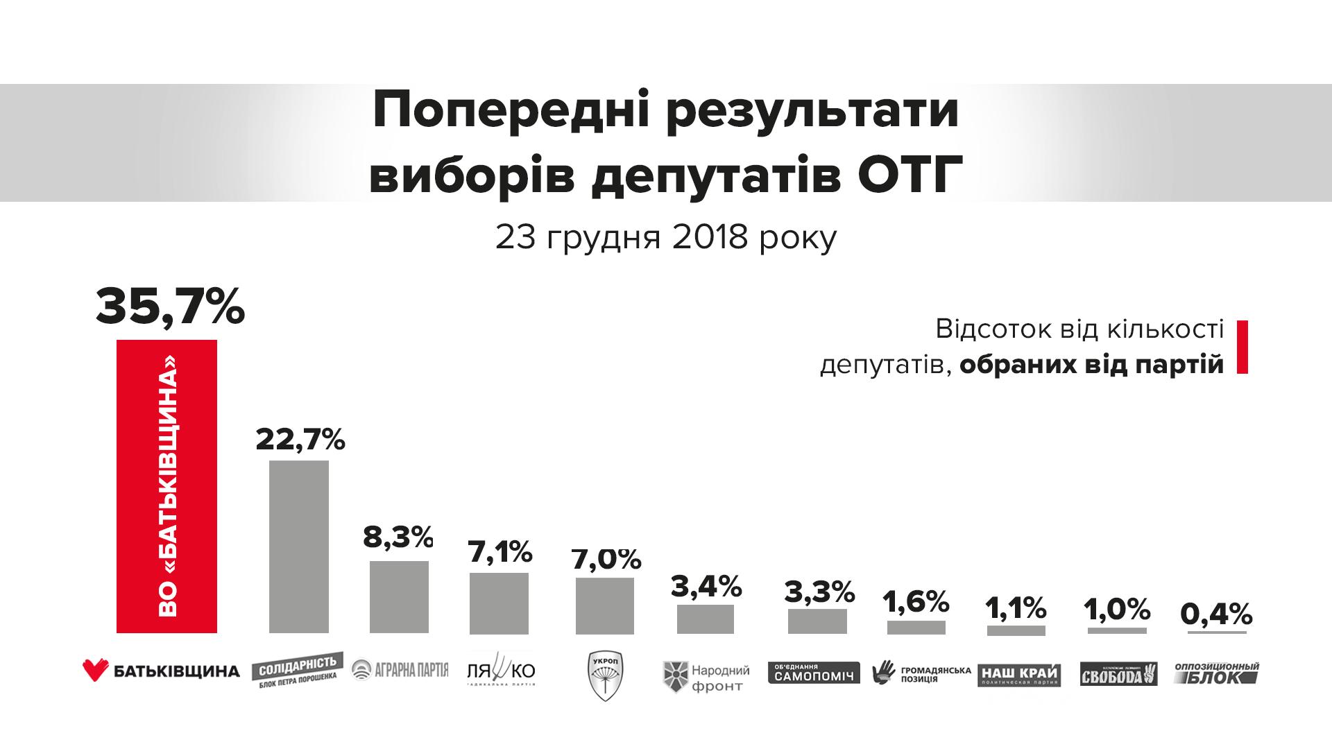 «Батькивщина» одержала безоговорочную победу навыборах вОТО,— Юлия Тимошенко