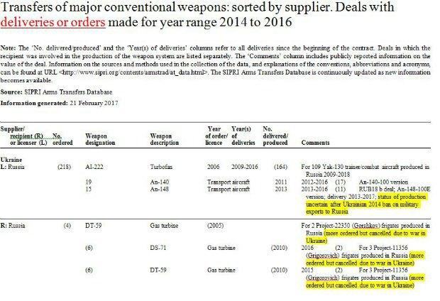 Скрин-копия запроса в SIPRI по теме торговли оружием Украины с Россией