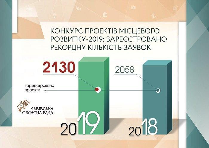 Порівняльна таблиця зареєстрованих проектів у 2019 і 2018 роках
