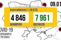 За добу від коронавірусу одужало на 3115 українців більше, аніж захворіло