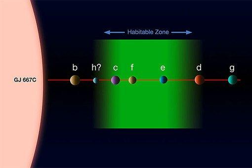 экзопланеты, система Gliese 667C