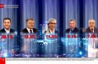 Екзит-пол ТСН: Зеленський - 30,1%, Порошенко - 18,5%, Тимошенко - 14%