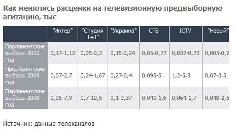 Таблиця: Коммерсант-Украина
