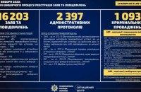 Нацполиция получила более 16 тыс. заявлений о нарушениях избирательного законодательства