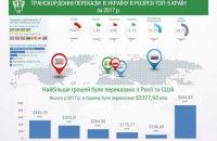 TYME признана самой крупной платежной системой Украины в 2017 году
