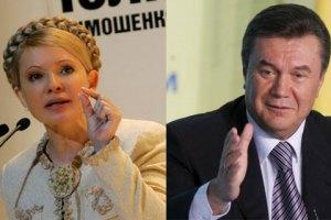 Януковичу отдали бы свои голоса 19,7% украинцев, Тимошенко - 19,4%