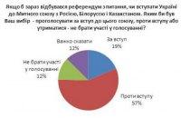 В Україні зменшилася кількість прихильників ЄС та НАТО