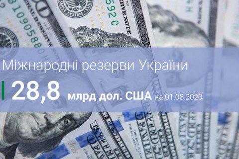 Міжнародні резерви України у липні зросли на на $0,3 млрд