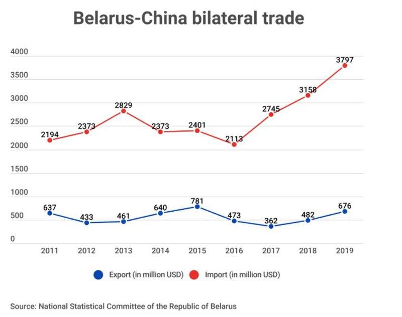 Динамика белорусско-китайской торговли, млн $