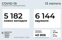 За минулу добу в Україні зареєстровано 5 182 нових випадків коронавірусу