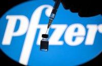 Pfizer заявила, що її вакцина захищає від COVID-19 впродовж шести місяців