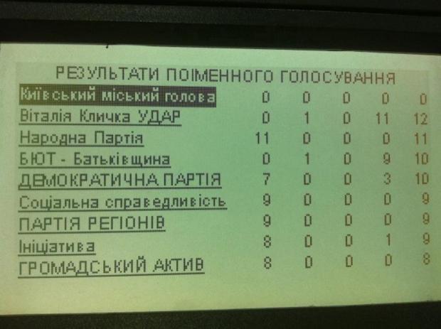 Результати поіменного голосування з питання про Океанаріум