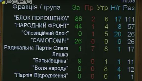 Луценко: Арест Добкина реален только после решения суда