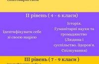 Як виховують компетентного громадянина в Естонії. Ч. 2