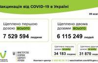 В Україні повністю від ковіду щеплено 6,1 млн людей
