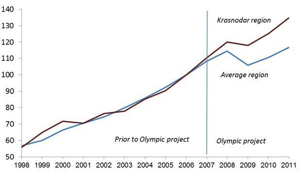 Зростання ВВП Росії і Краснодарського краю (2006 рік = 100)