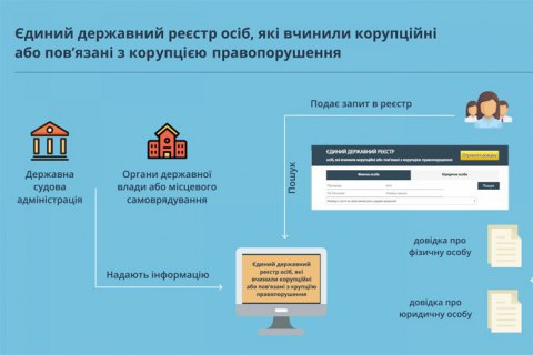 НАЗК відкрило реєстр українських корупціонерів