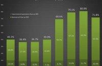 Соотношение госдолга Украины к ВПП сократилось до 71,8%