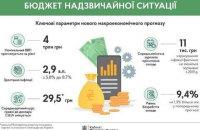 Кабмін затвердив новий макропрогноз з падінням ВВП на 3,9%