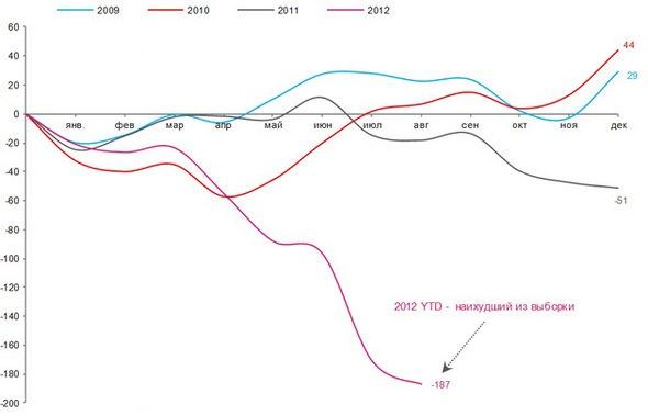 Зростання депозитів в Іспанії накопиченим підсумком