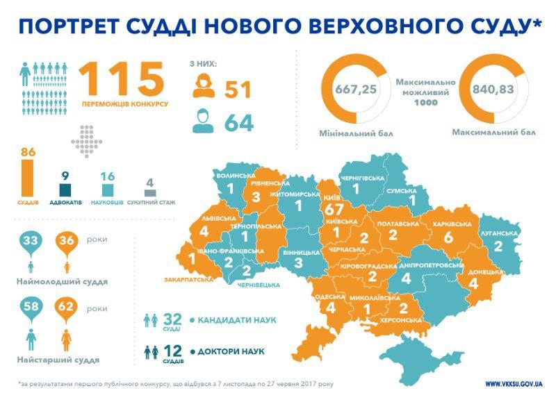Фото: Вища кваліфікаційна комісія суддів України