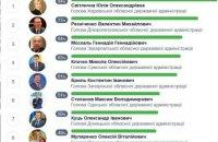 Итоговый рейтинг исполнения обещаний среди глав ОГА: лидеры - Светличная, Резниченко и Москаль