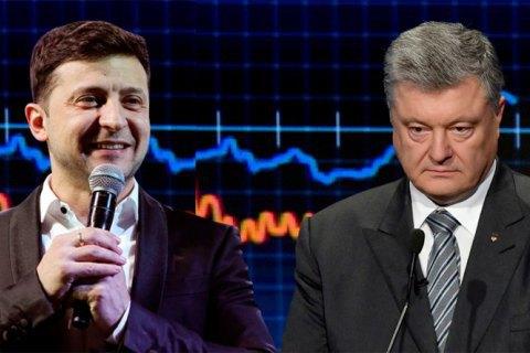 КМИС: рейтинг Зеленского - 30%, Порошенко - 17%