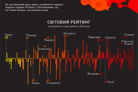 Ukraine ranks 131 in Corruption Perceptions Index