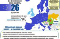 Polish envoy: EU visas to be lifted for Ukraine in 2016