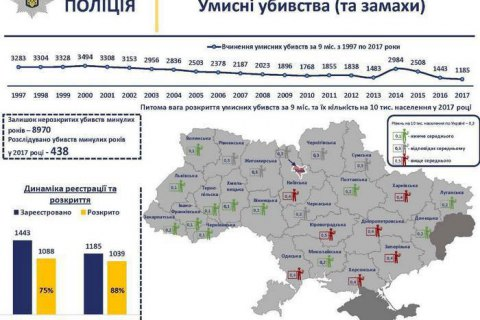 Murder rate dropped in Ukraine