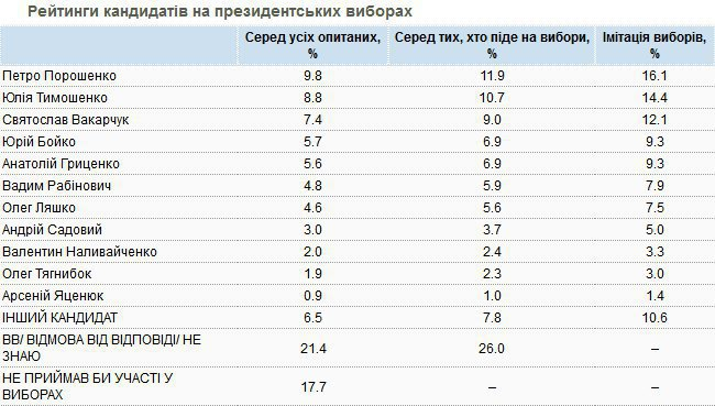 Poroshenko leads in popularity poll with 16 1% - LB ua news