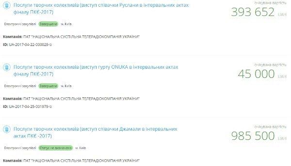 Нескромные суммы из скромных карманов простых украинцев