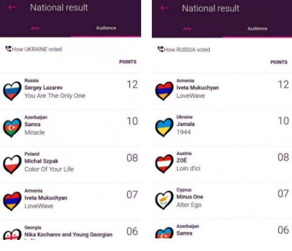Результаты смс-голосования зрителей Украины и России
