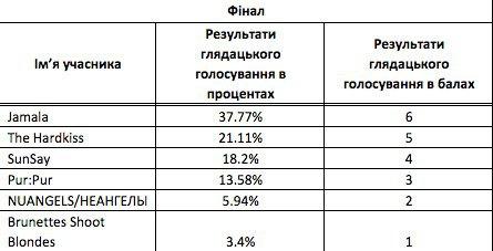 Результаты зрительского голосования
